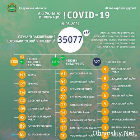 Количество заболевших коронавирусом в Калужской области 19.05.2021