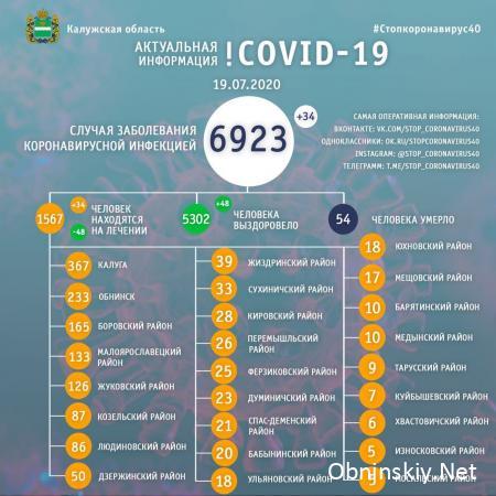 Количество заболевших коронавирусом в Калужской области 19.07.2020