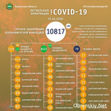 Количество заболевших коронавирусом в Калужской области 19.10.2020