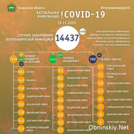 Количество заболевших коронавирусом в Калужской области 19.11.2020