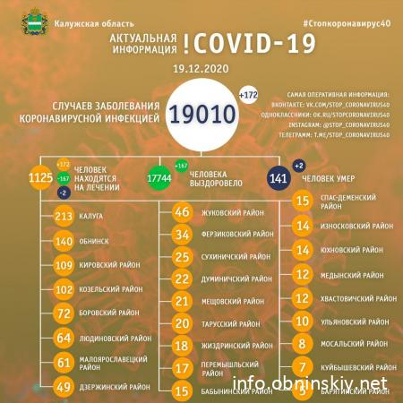 Количество заболевших коронавирусом в Калужской области 19.12.2020