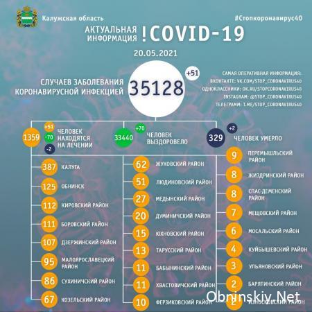 Количество заболевших коронавирусом в Калужской области 20.05.2021