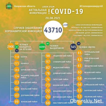 Количество заболевших коронавирусом в Калужской области 20.08.2021
