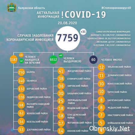 Количество заболевших коронавирусом в Калужской области 20.08.2020