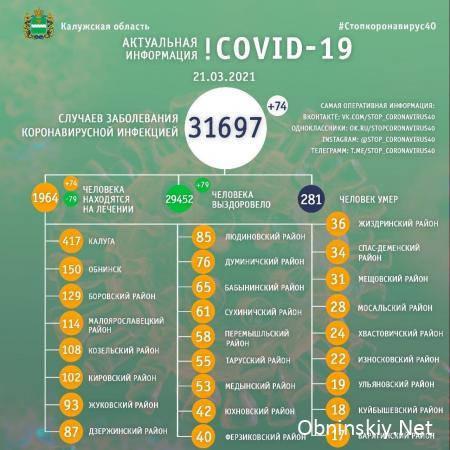 Количество заболевших коронавирусом в Калужской области 21.03.2021