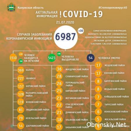 Количество заболевших коронавирусом в Калужской области 21.07.2020