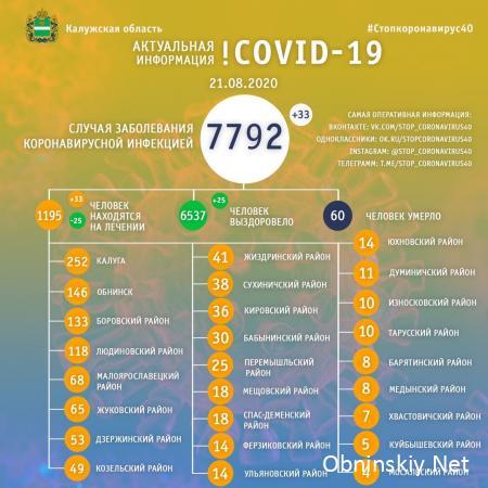 Количество заболевших коронавирусом в Калужской области 21.08.2020