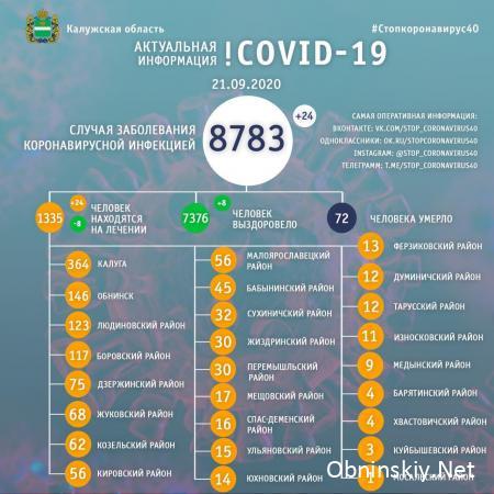 Количество заболевших коронавирусом в Калужской области 21.09.2020