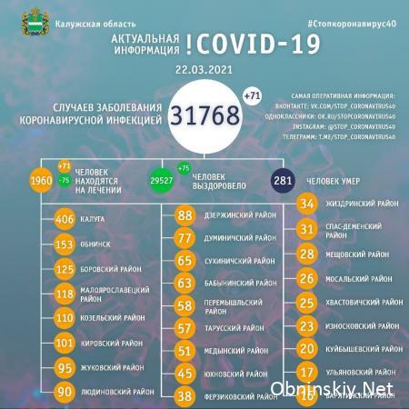 Количество заболевших коронавирусом в Калужской области 22.03.2021