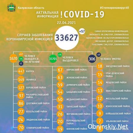 Количество заболевших коронавирусом в Калужской области 22.04.2021