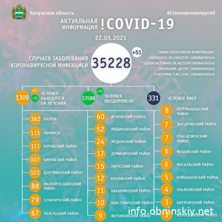 Количество заболевших коронавирусом в Калужской области 22.05.2021