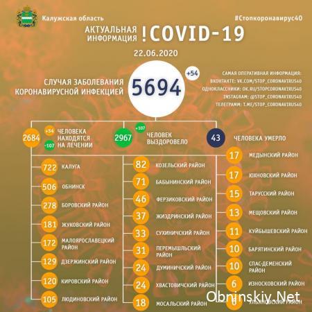 Количество заболевших коронавирусом в Калужской области 22.06.2020
