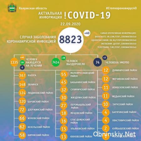 Количество заболевших коронавирусом в Калужской области 22.09.2020