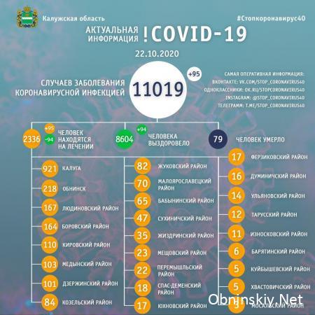 Количество заболевших коронавирусом в Калужской области 22.10.2020