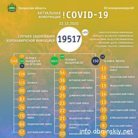 Количество заболевших коронавирусом в Калужской области 22.12.2020