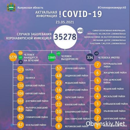 Количество заболевших коронавирусом в Калужской области 23.05.2021
