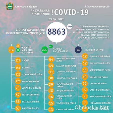 Количество заболевших коронавирусом в Калужской области 23.09.2020