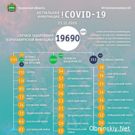 Количество заболевших коронавирусом в Калужской области 23.12.2020