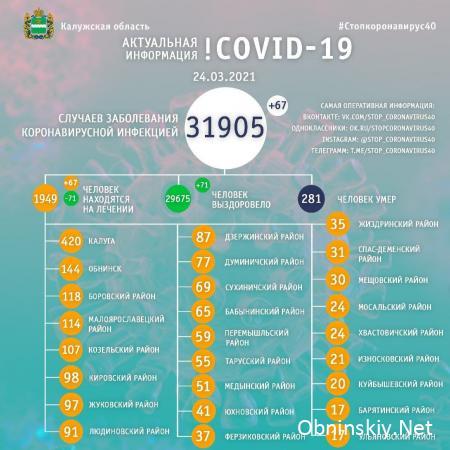 Количество заболевших коронавирусом в Калужской области 24.03.2021
