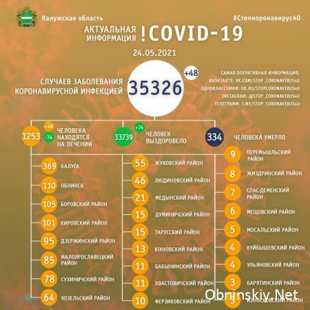 Количество заболевших коронавирусом в Калужской области 24.05.2021