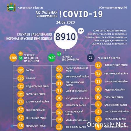 Количество заболевших коронавирусом в Калужской области 24.09.2020
