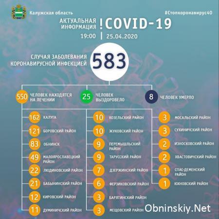 Количество заболевших коронавирусом в Калужской области 25.04.2020