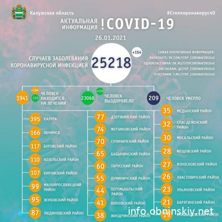 Количество заболевших коронавирусом в Калужской области 26.01.2021