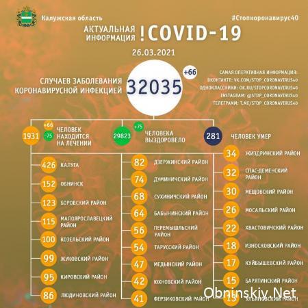 Количество заболевших коронавирусом в Калужской области 26.03.2021