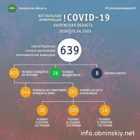 Количество заболевших коронавирусом в Калужской области 26.04.2020