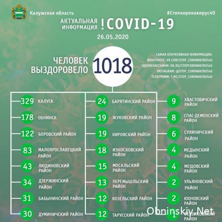 Количество вылечившихся от коронавируса в Калужской области 26.05.2020