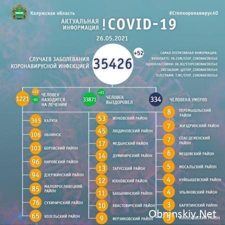 Количество заболевших коронавирусом в Калужской области 26.05.2021