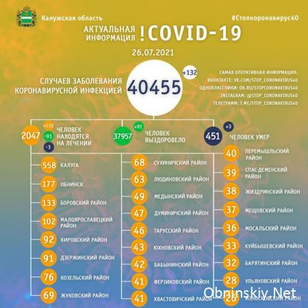 Количество заболевших коронавирусом в Калужской области 26.07.2021