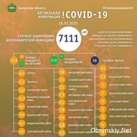 Количество заболевших коронавирусом в Калужской области 26.07.2020