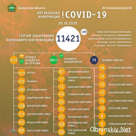 Количество заболевших коронавирусом в Калужской области 26.10.2020
