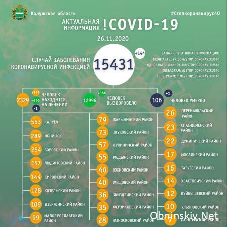 Количество заболевших коронавирусом в Калужской области 26.11.2020