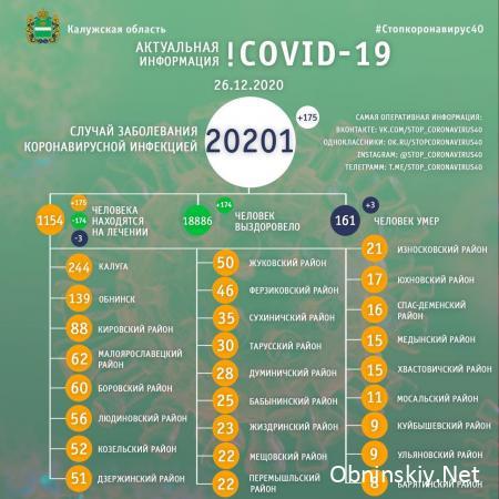 Количество заболевших коронавирусом в Калужской области 26.12.2020