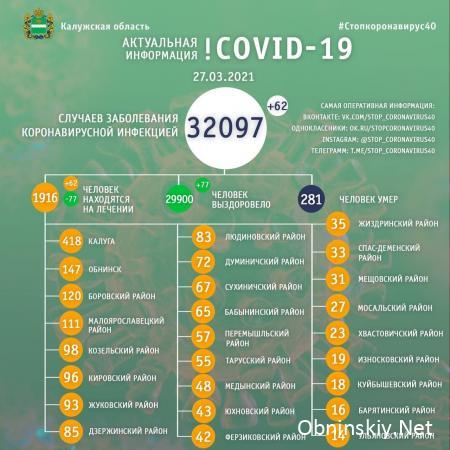 Количество заболевших коронавирусом в Калужской области 27.03.2021