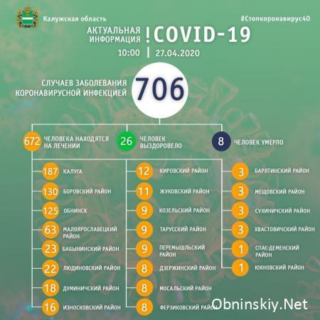 Количество заболевших коронавирусом в Калужской области 27.04.2020