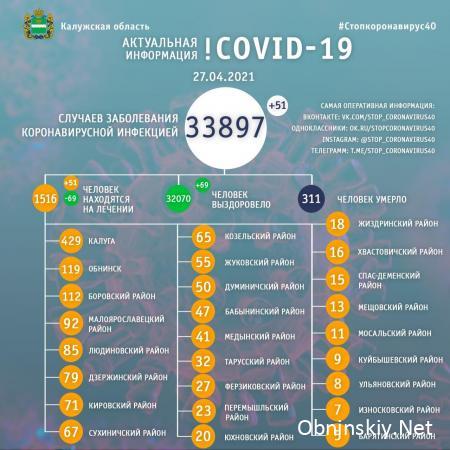 Количество заболевших коронавирусом в Калужской области 27.04.2021