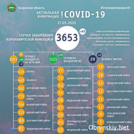 Количество заболевших коронавирусом в Калужской области 27.05.2020