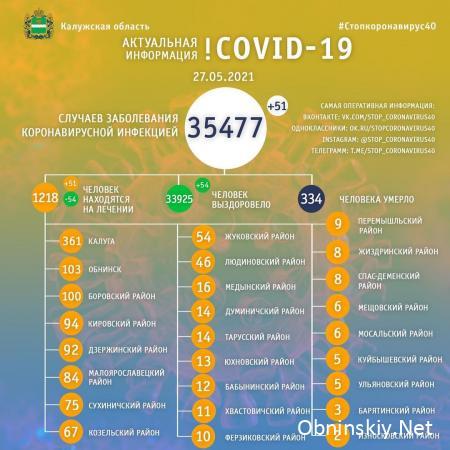 Количество заболевших коронавирусом в Калужской области 27.05.2021
