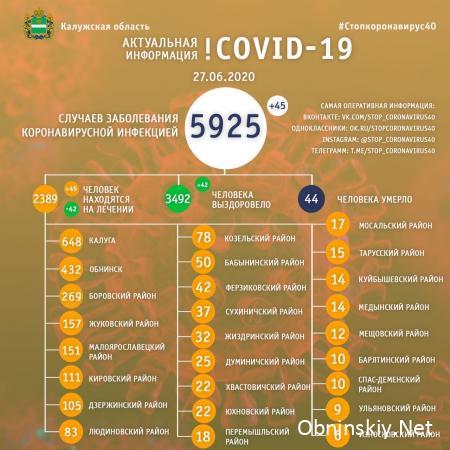Количество заболевших коронавирусом в Калужской области 27.06.2020