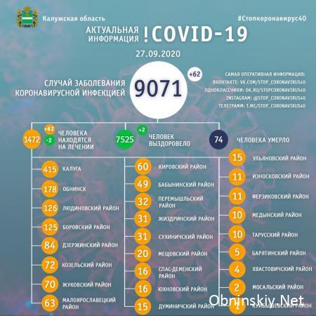 Количество заболевших коронавирусом в Калужской области 27.09.2020