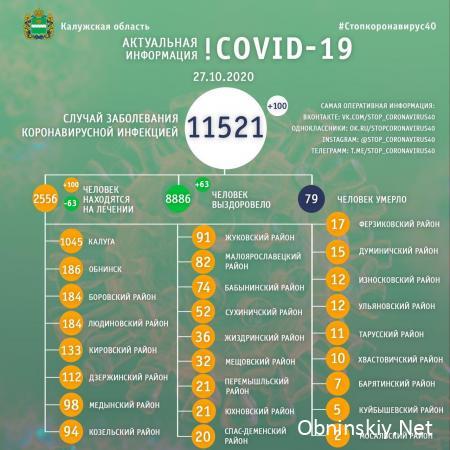 Количество заболевших коронавирусом в Калужской области 27.10.2020