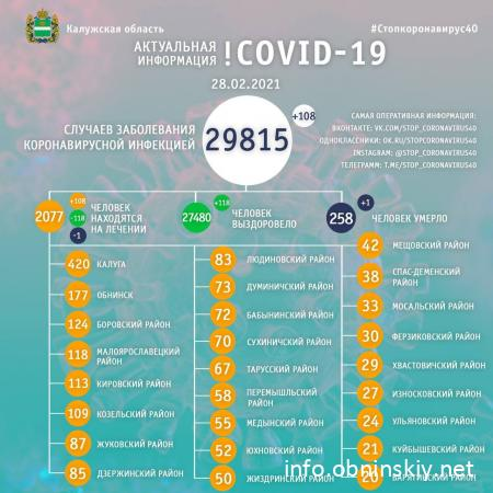 Количество заболевших коронавирусом в Калужской области 28.02.2021
