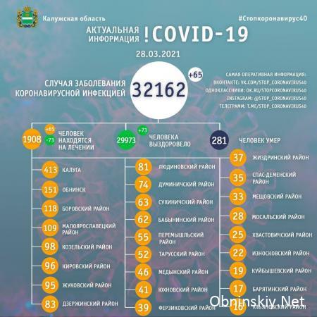 Количество заболевших коронавирусом в Калужской области 28.03.2021