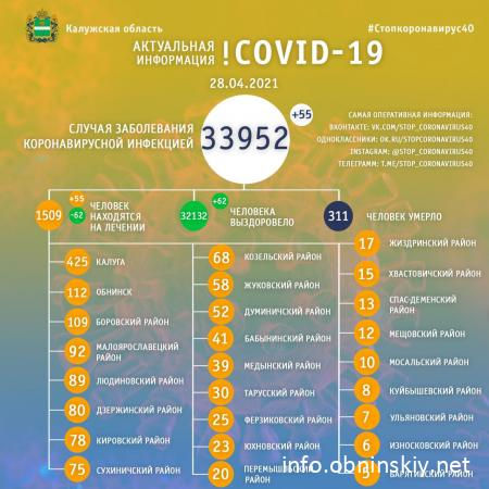 Количество заболевших коронавирусом в Калужской области 28.04.2021