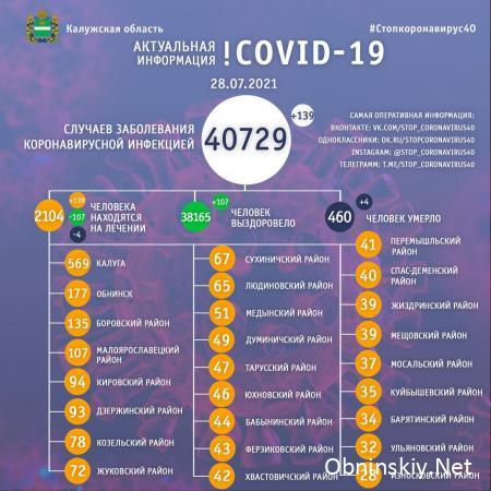 Количество заболевших коронавирусом в Калужской области 28.07.2021