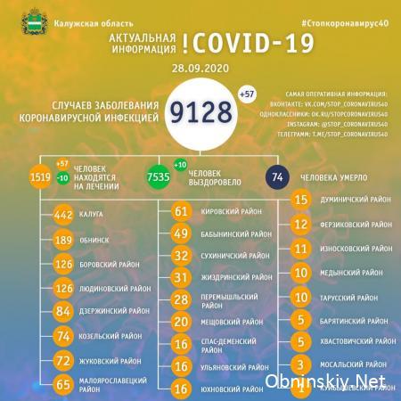 Количество заболевших коронавирусом в Калужской области 28.09.2020