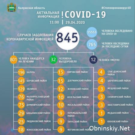 Количество заболевших коронавирусом в Калужской области 29.04.2020